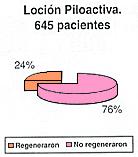 Loción piloactiva 1